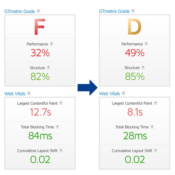 قبل و بعد gtmetrix